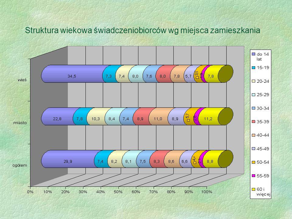 Struktura wiekowa świadczeniobiorców wg miejsca zamieszkania