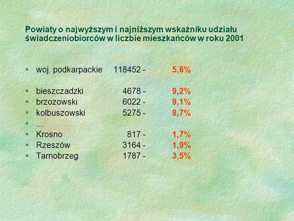 Powiaty o najwyższym i najniższym wskaźniku udziału świadczeniobiorców w liczbie mieszkańców w roku 2001 §woj. podkarpackie 118452-5,6% §bieszczadzki