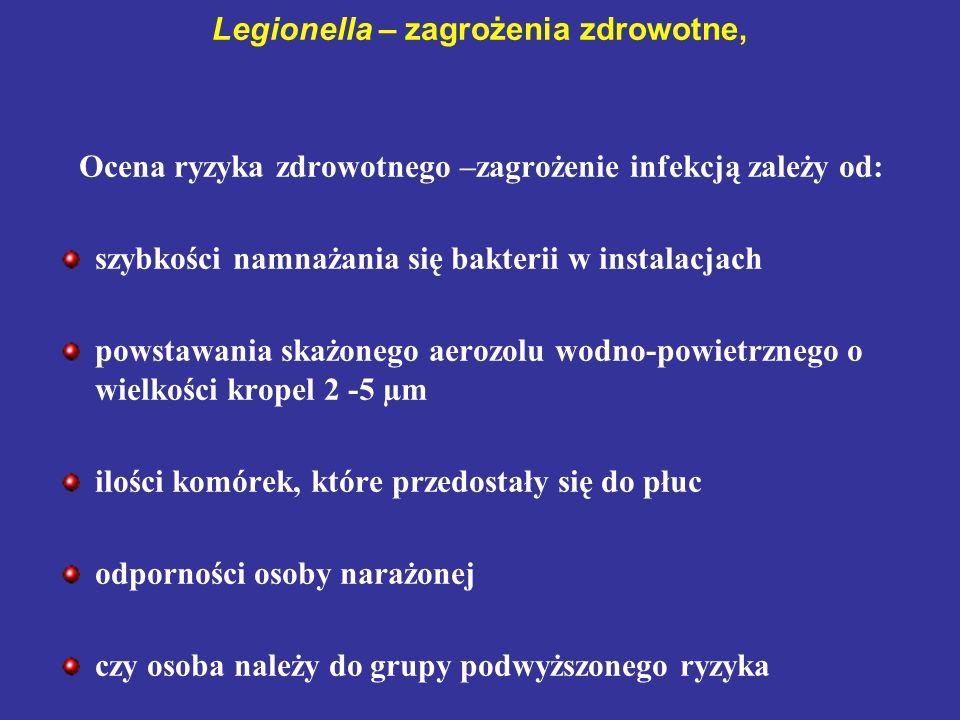 Legionella – zagrożenia zdrowotne, Ocena ryzyka zdrowotnego –zagrożenie infekcją zależy od: szybkości namnażania się bakterii w instalacjach powstawan