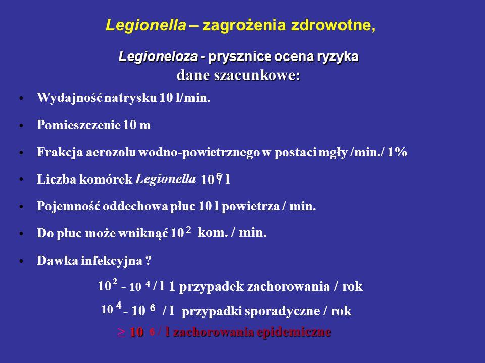 Legionella – zagrożenia zdrowotne, Legioneloza - prysznice ocena ryzyka dane szacunkowe: Wydajność natrysku 10 l/min. Pomieszczenie 10 m Frakcja aeroz
