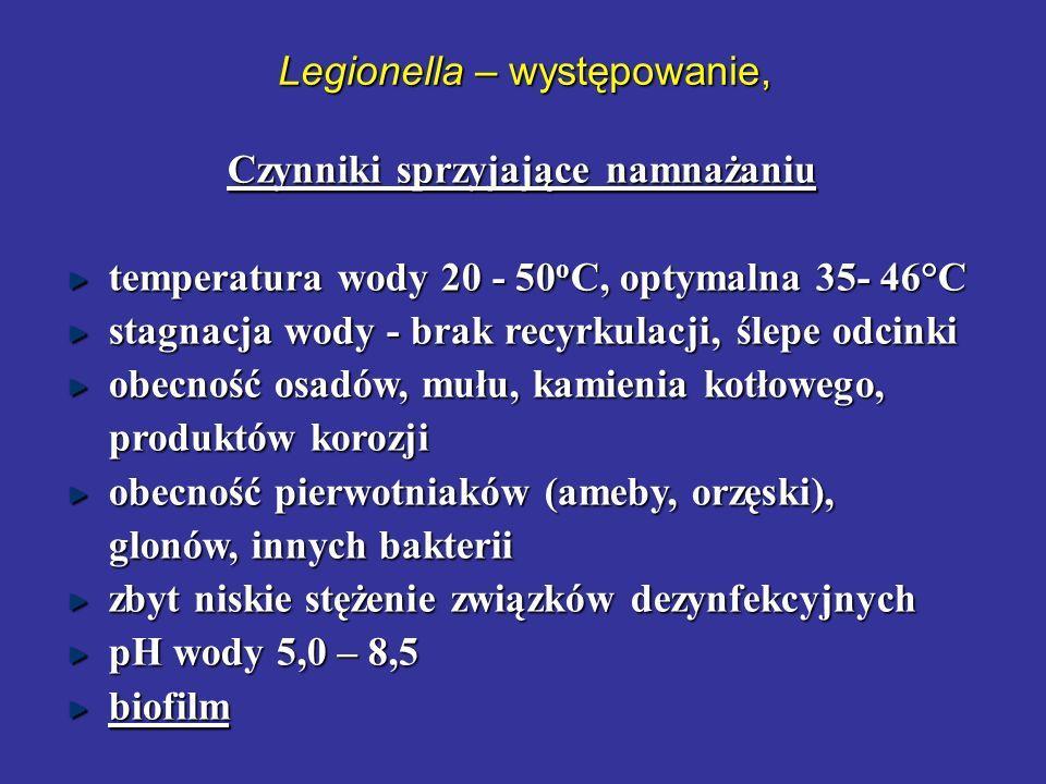 Legionella – występowanie, Czynniki sprzyjające namnażaniu Czynniki sprzyjające namnażaniu temperatura wody 20 - 50 o C, optymalna 35- 46°C stagnacja