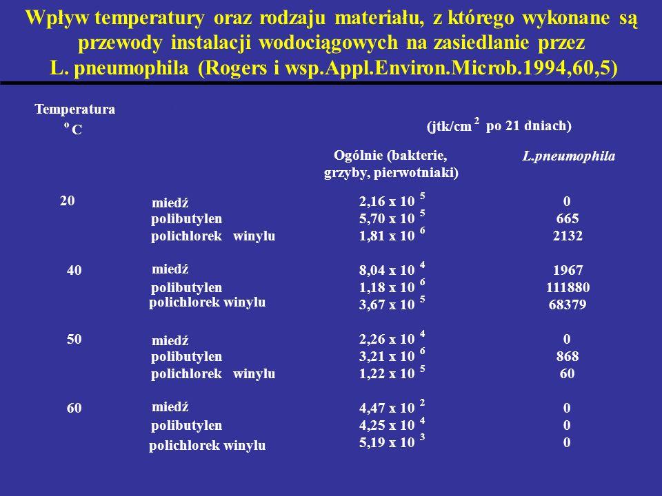 Wpływ temperatury oraz rodzaju materiału, z którego wykonane są przewody instalacji wodociągowych na zasiedlanie przez L. pneumophila (Rogers i wsp.Ap