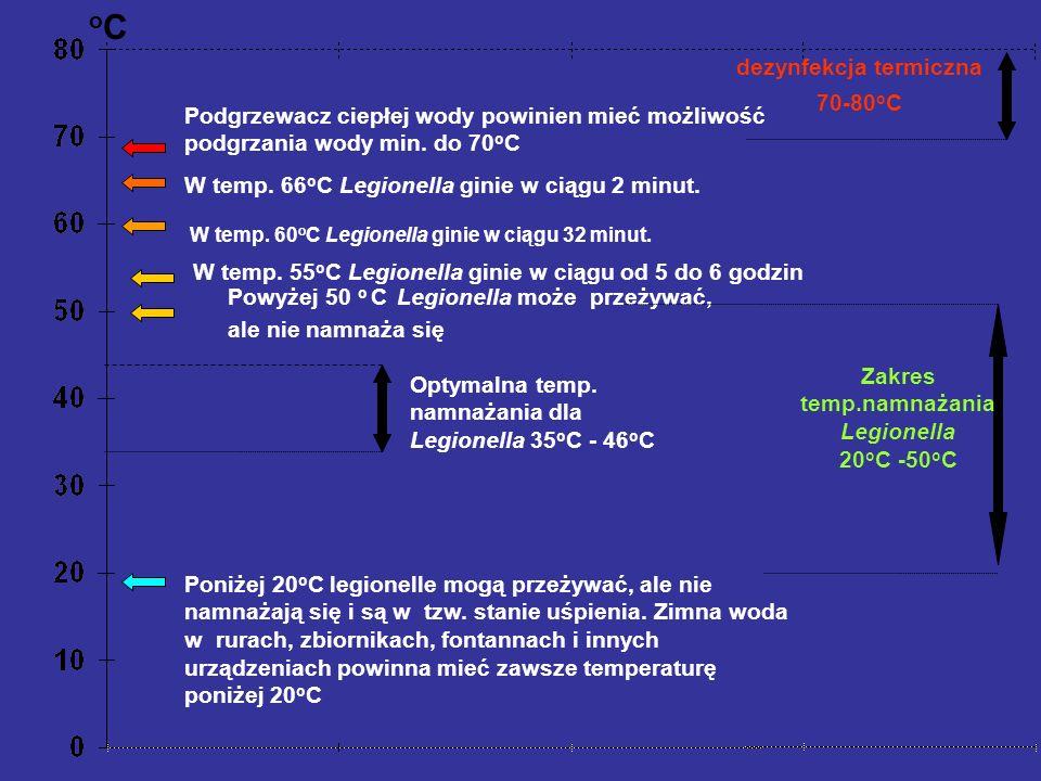 oCoC dezynfekcja termiczna 70-80 o C Podgrzewacz ciepłej wody powinien mieć możliwość podgrzania wody min. do 70 o C W temp. 66 o C Legionella ginie w