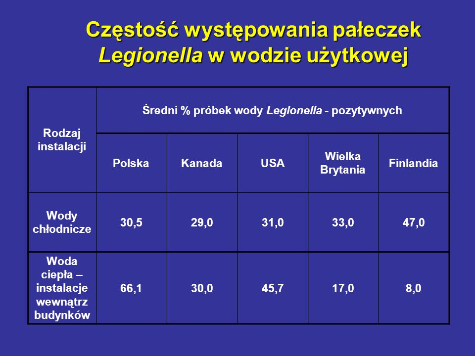 Częstość występowania pałeczek Legionella w wodzie użytkowej Rodzaj instalacji Średni % próbek wody Legionella - pozytywnych PolskaKanadaUSA Wielka Br