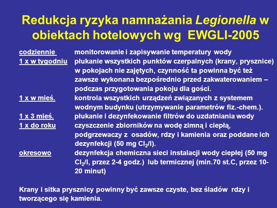 Redukcja ryzyka namnażania Legionella w obiektach hotelowych wg EWGLI-2005 codziennie monitorowanie i zapisywanie temperatury wody 1 x w tygodniupłuka