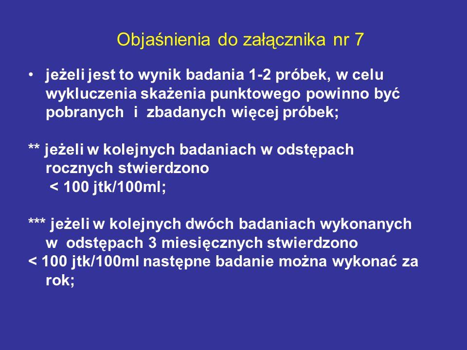 Objaśnienia do załącznika nr 7 jeżeli jest to wynik badania 1-2 próbek, w celu wykluczenia skażenia punktowego powinno być pobranych i zbadanych więce