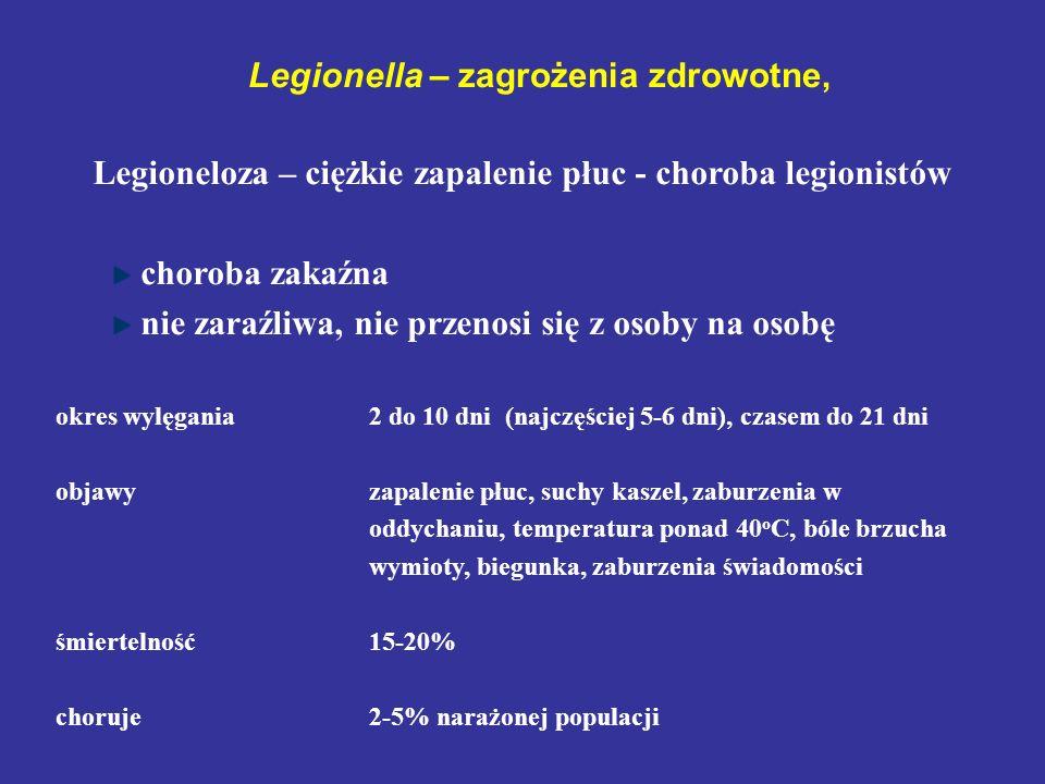 Legionella – zagrożenia zdrowotne, Legioneloza – ciężkie zapalenie płuc - choroba legionistów choroba zakaźna nie zaraźliwa, nie przenosi się z osoby