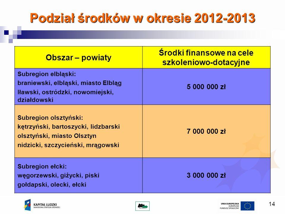 14 Podział środków w okresie 2012-2013 Obszar – powiaty Środki finansowe na cele szkoleniowo-dotacyjne Subregion elbląski: braniewski, elbląski, miast
