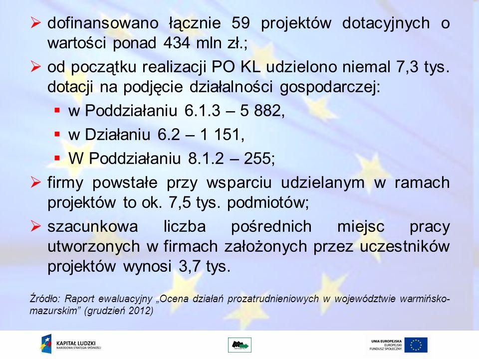 dofinansowano łącznie 59 projektów dotacyjnych o wartości ponad 434 mln zł.; od początku realizacji PO KL udzielono niemal 7,3 tys. dotacji na podjęci