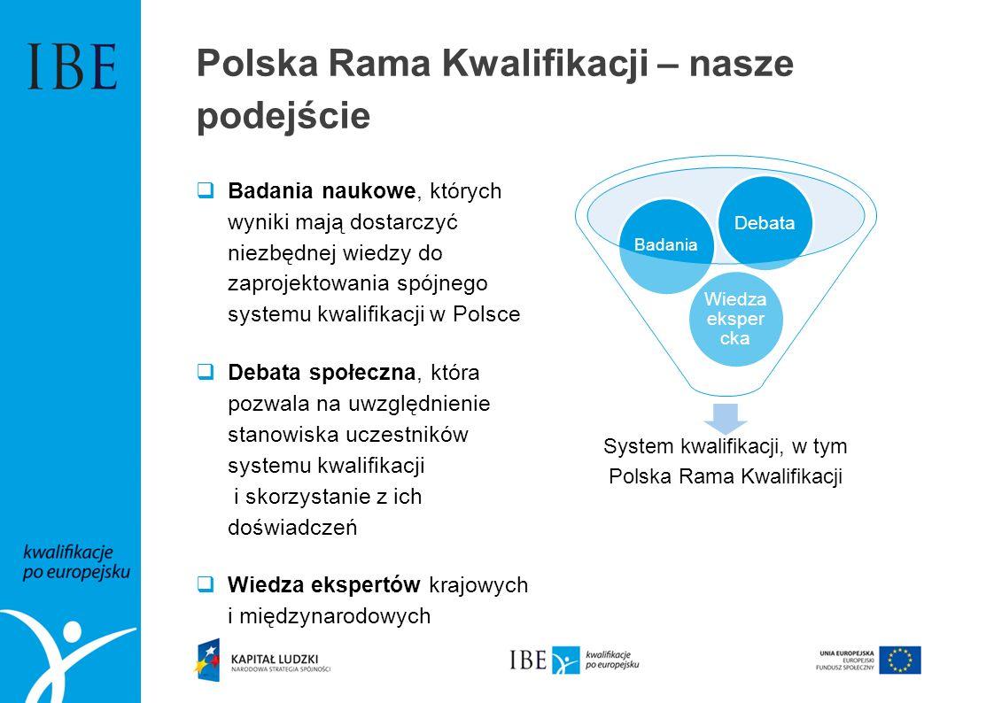 Polska Rama Kwalifikacji – nasze podejście Badania naukowe, których wyniki mają dostarczyć niezbędnej wiedzy do zaprojektowania spójnego systemu kwalifikacji w Polsce Debata społeczna, która pozwala na uwzględnienie stanowiska uczestników systemu kwalifikacji i skorzystanie z ich doświadczeń Wiedza ekspertów krajowych i międzynarodowych System kwalifikacji, w tym Polska Rama Kwalifikacji Wiedza eksper cka Badania Debata