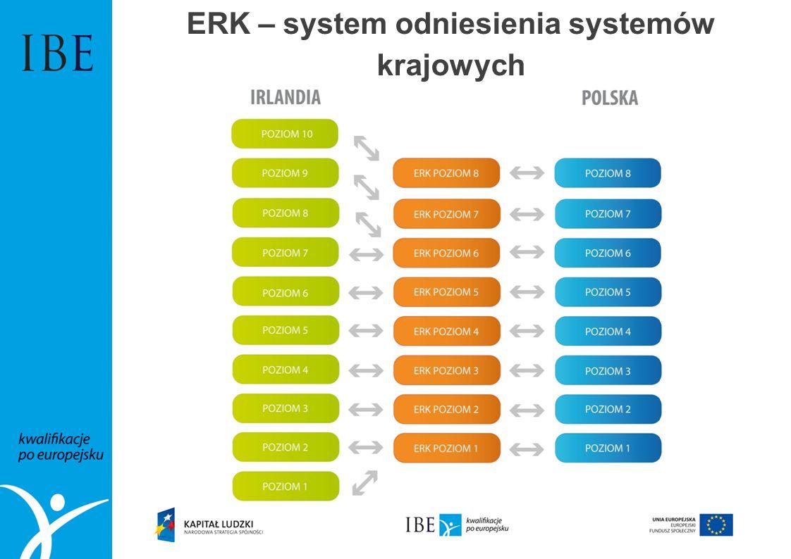 Sektorowe ramy kwalifikacji: uwzględnienie specyfiki sektora Przykład: sektor usług finansowych, poziom 4 Wiedza (...) potrafi zidentyfikować najważniejsze ryzyka instytucji finansowej, zasady i procesy zarządzania ryzykiem oraz wyjaśnić swoje miejsce w tym procesie Umiejętności (…)Potrafi przeprowadzić kompleksową analizę potrzeb klienta, uwzględniając sytuację makroekonomiczną, oraz przełożyć ją na ofertę odpowiednich produktów i usług bankowych i finansowych Kompetencje (…)Poczuwa się do odpowiedzialności za identyfikację problemów i przykładów nieefektywności w swoim otoczeniu pracy oraz proponowanie rozwiązań