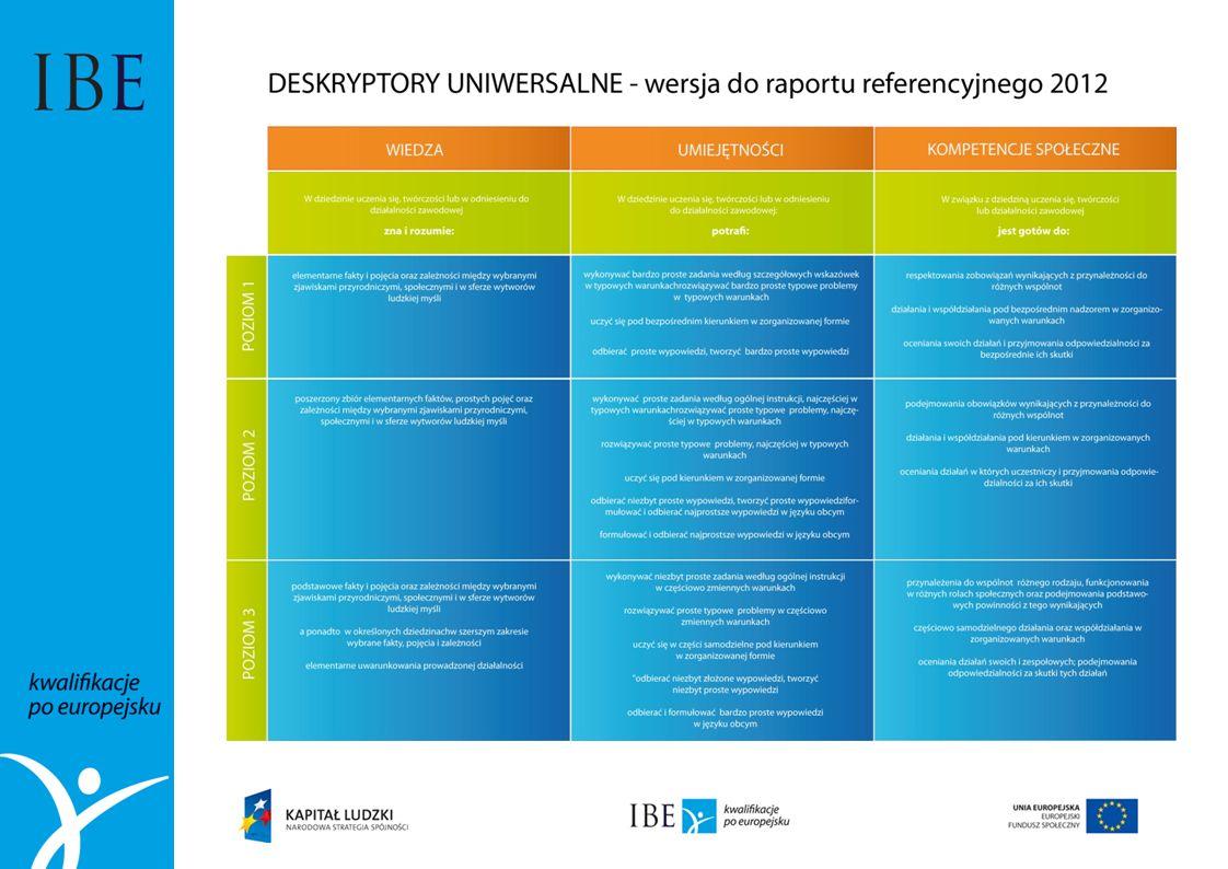 Projekt systemowy Opracowanie założeń merytorycznych i instytucjonalnych wdrażania Krajowych Ram Kwalifikacji oraz Krajowego Rejestru Kwalifikacji dla uczenia się przez całe życie Projekt współfinansowany ze środków Unii Europejskiej w ramach Europejskiego Funduszu Społecznego Instytut Badań Edukacyjnych Biuro Projektu Krajowych Ram Kwalifikacji ul.