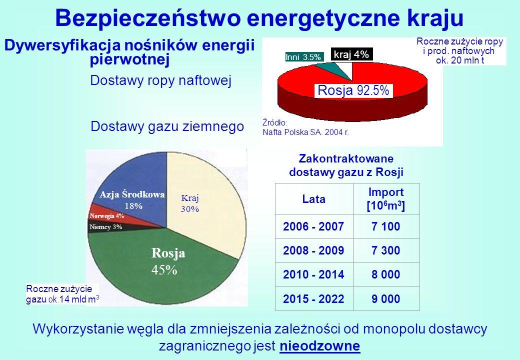 Wykorzystanie węgla dla zmniejszenia zależności od monopolu dostawcy zagranicznego jest nieodzowne Dostawy ropy naftowej kraj 4% Rosja 92.5% Inni 3.5%