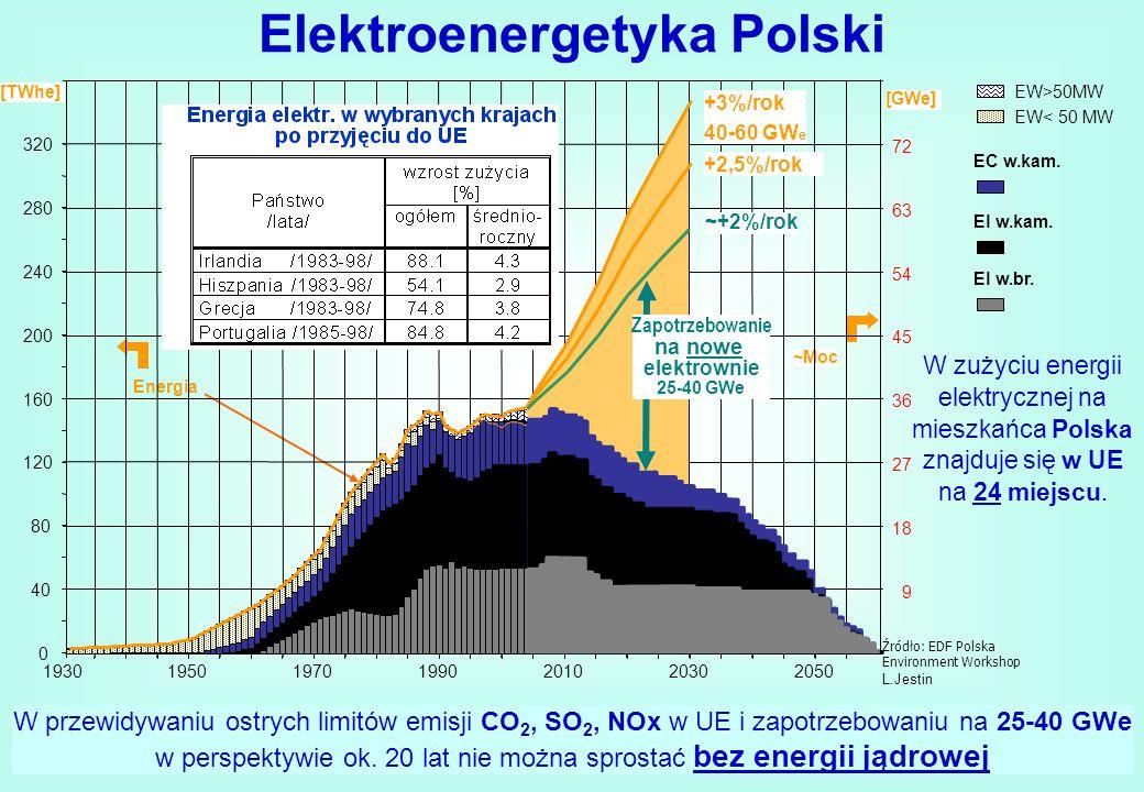 Elektroenergetyka Polski Źródło: EDF Polska Environment Workshop L.Jestin Energia ~Moc 1930195019701990201020302050 9 18 27 36 4545 54 63 72 160 200 2