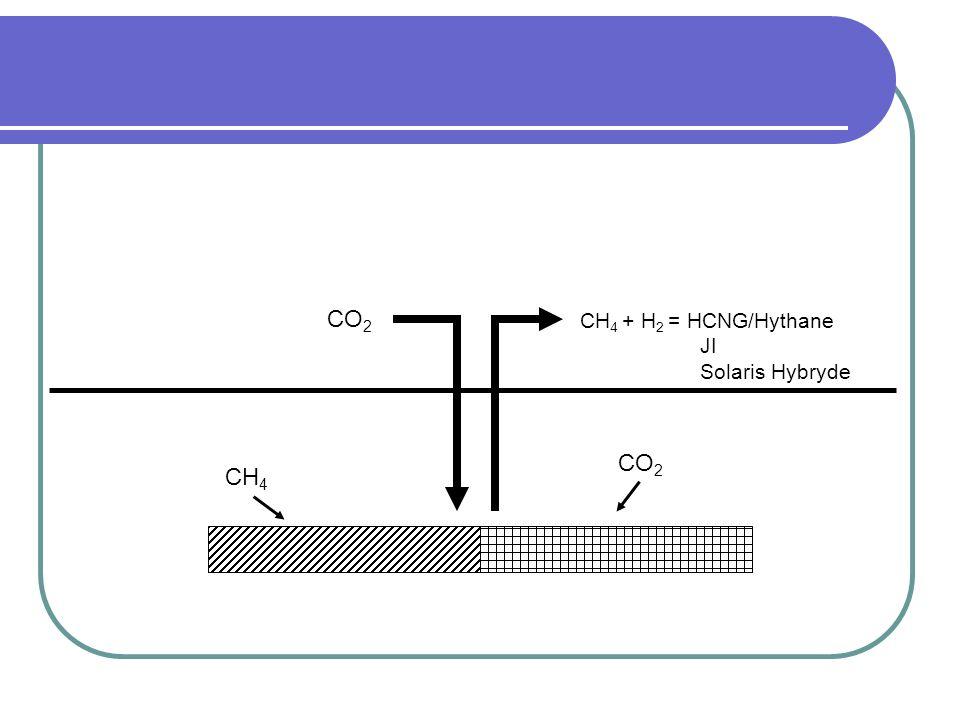 CO 2 CH 4 + H 2 = HCNG/Hythane JI Solaris Hybryde