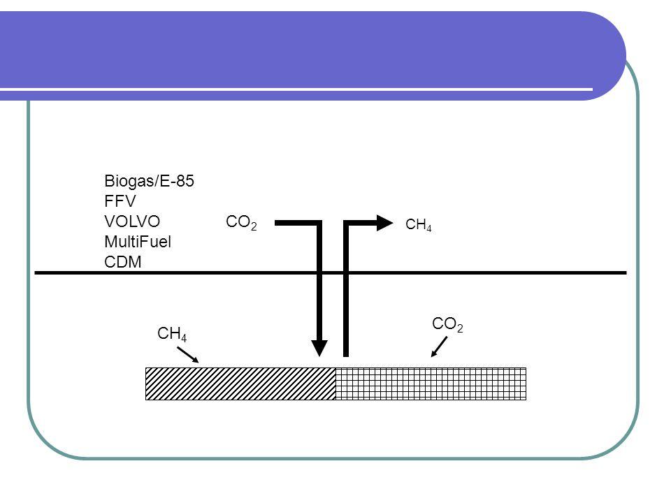 CH 4 CO 2 Biogas/E-85 FFV VOLVO CO 2 MultiFuel CDM CH 4