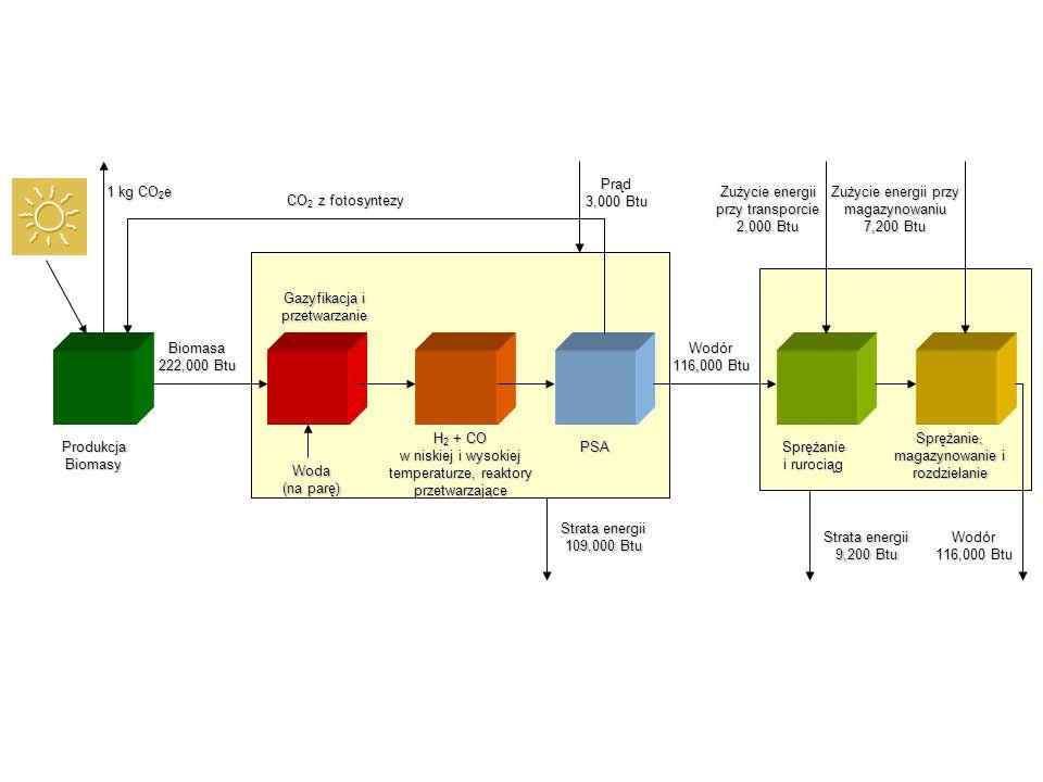 Produkcja Biomasy Biomasa 222,000 Btu CO 2 z fotosyntezy Gazyfikacja i przetwarzanie Woda (na parę) PSA 1 kg CO 2 e Prąd 3,000 Btu Strata energii 109,000 Btu Sprężanie i rurociąg H 2 + CO w niskiej i wysokiej temperaturze, reaktory przetwarzające Wodór 116,000 Btu Sprężanie, magazynowanie i rozdzielanie Zużycie energii przy transporcie 2,000 Btu Strata energii 9,200 Btu Zużycie energii przy magazynowaniu 7,200 Btu Wodór 116,000 Btu