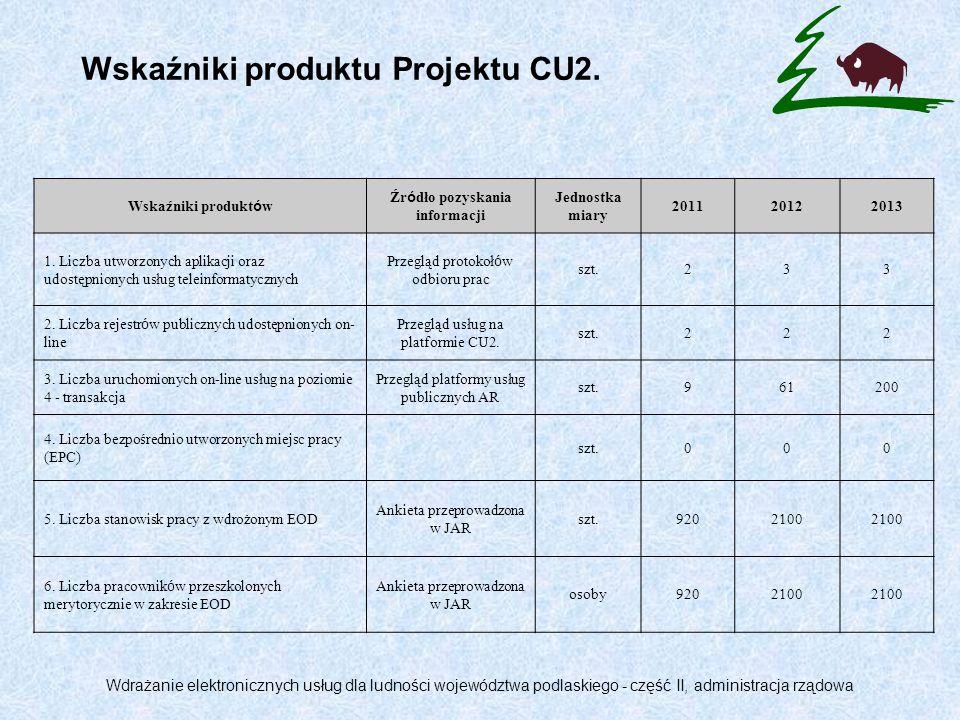 Wskaźniki rezultatu Projektu CU2.