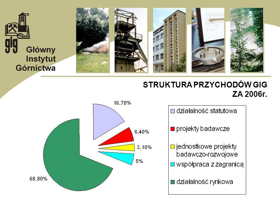 STRUKTURA PRZYCHODÓW GIG ZA 2006r.