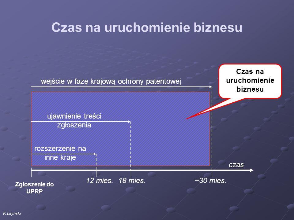 K.Lityński Czas na uruchomienie biznesu 12 mies.~30 mies.18 mies.