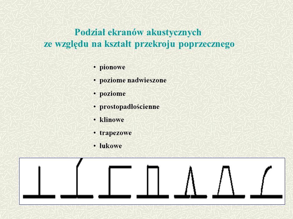 Podział ekranów akustycznych ze względu na kształt przekroju poprzecznego pionowe poziome nadwieszone poziome prostopadłościenne klinowe trapezowe łukowe