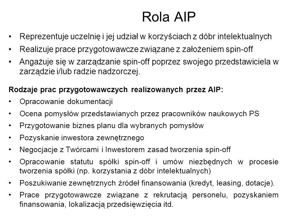 Rola AIP Reprezentuje uczelnię i jej udział w korzyściach z dóbr intelektualnych Realizuje prace przygotowawcze związane z założeniem spin-off Angażuj