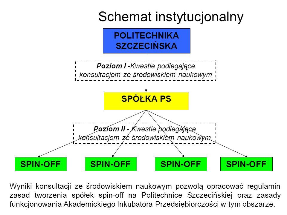 Schemat instytucjonalny POLITECHNIKA SZCZECIŃSKA SPÓŁKA PS SPIN-OFF Poziom I -Kwestie podlegające konsultacjom ze środowiskiem naukowym Poziom II - Kw