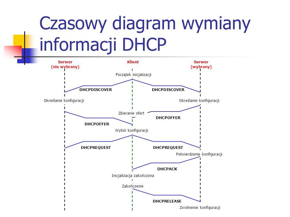 Czasowy diagram wymiany informacji DHCP Serwer (nie wybrany) Serwer (wybrany) Klient Początek inicjalizacji DHCPDISCOVER Określanie konfiguracji DHCPOFFER Zbieranie ofert Wybór konfiguracji DHCPREQUEST Potwierdzenie konfiguracji DHCPACK Inicjalizacja zakończona Zakończenie DHCPRELEASE Zwolnienie konfiguracji