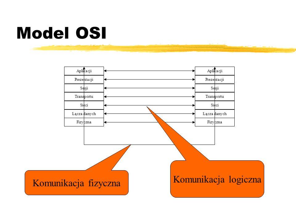 Warstwa aplikacji zRealizuje usługi komunikacji między użytkownikami: ytransfer plików ydostęp do baz danych ywymiana poczty elektronicznej