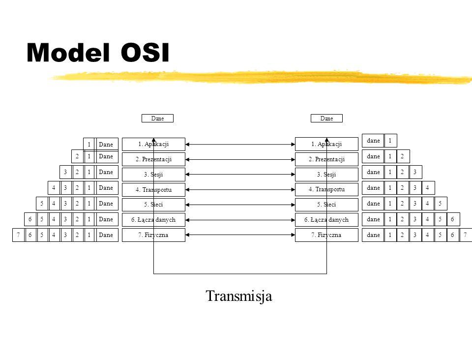 Model OSI 7. Fizyczna 6. Łącza danych 5. Sieci 4. Transportu 3. Sesji 2. Prezentacji 1. Aplikacji Dane 7. Fizyczna 6. Łącza danych 5. Sieci 4. Transpo