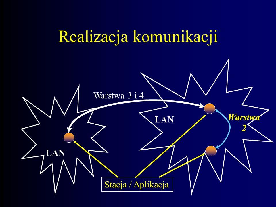 Realizacja komunikacji Warstwa 3 i 4 LAN Stacja / Aplikacja Warstwa2