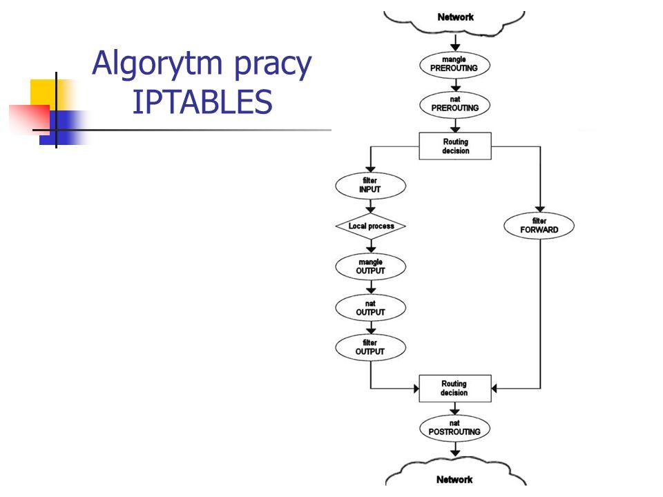Algorytm pracy IPTABLES