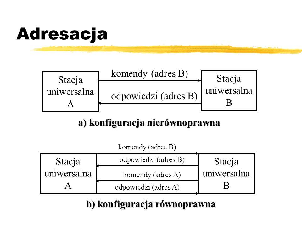 Adresacja Stacja uniwersalna A Stacja uniwersalna B komendy (adres B) odpowiedzi (adres B) Stacja uniwersalna A Stacja uniwersalna B komendy (adres B)