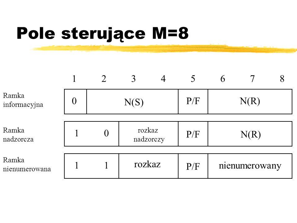 Pole sterujące M=8 1234567812345678 0 1010 1 N(S) rozkaz nadzorczy rozkaz P/F N(R) nienumerowany Ramka informacyjna Ramka nadzorcza Ramka nienumerowan