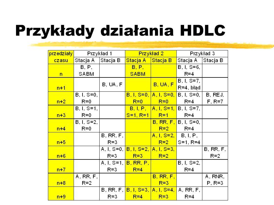 Przykłady działania HDLC