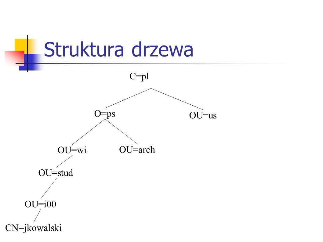 Struktura drzewa C=pl O=ps OU=wi OU=arch OU=stud OU=i00 OU=us CN=jkowalski