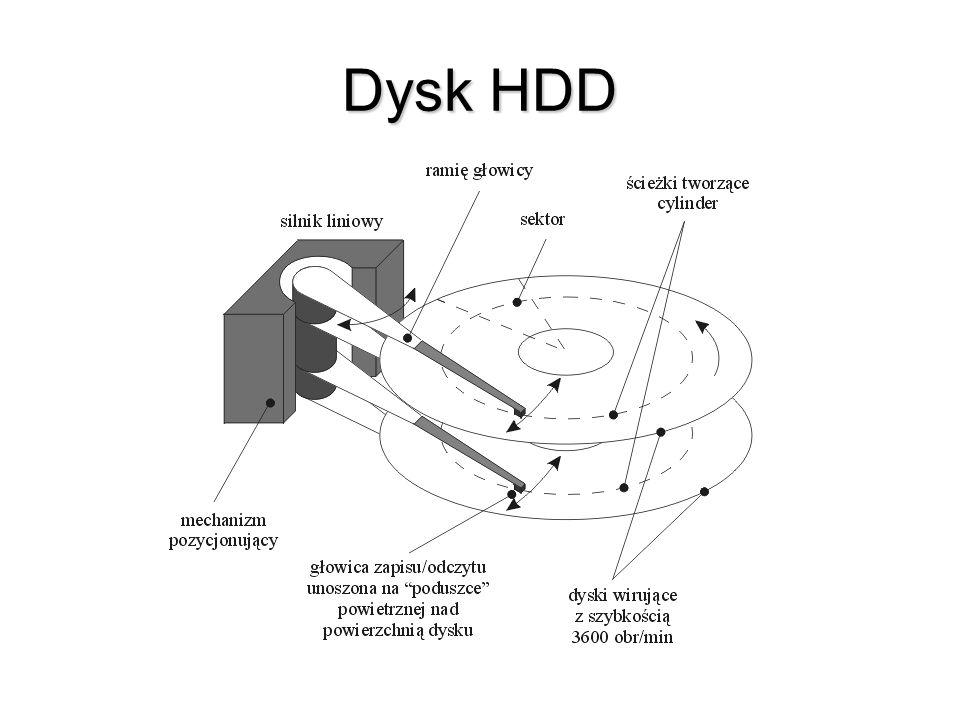 Dysk HDD