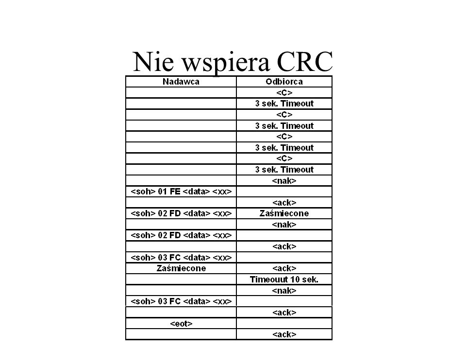 Nie wspiera CRC