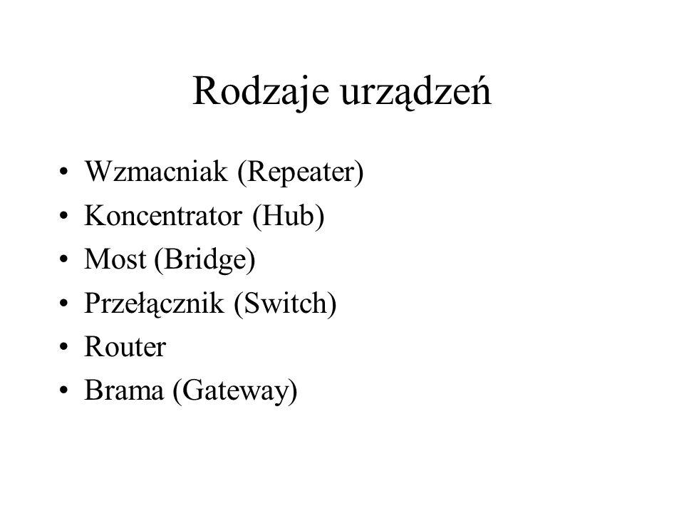 Rodzaje urządzeń Wzmacniak (Repeater) Koncentrator (Hub) Most (Bridge) Przełącznik (Switch) Router Brama (Gateway)