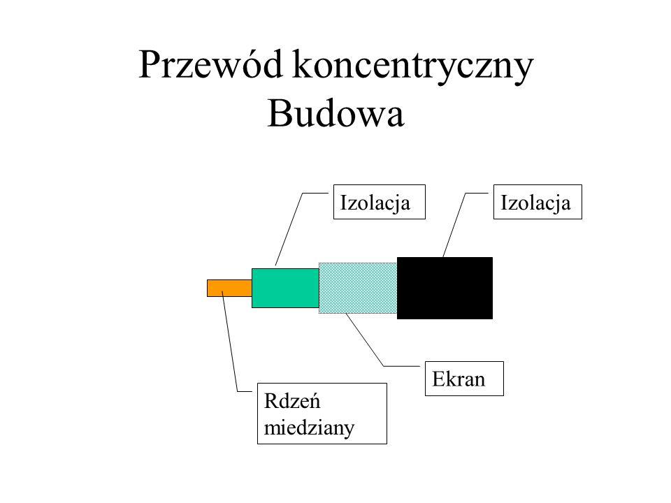 Przewód koncentryczny Budowa Izolacja Ekran Izolacja Rdzeń miedziany