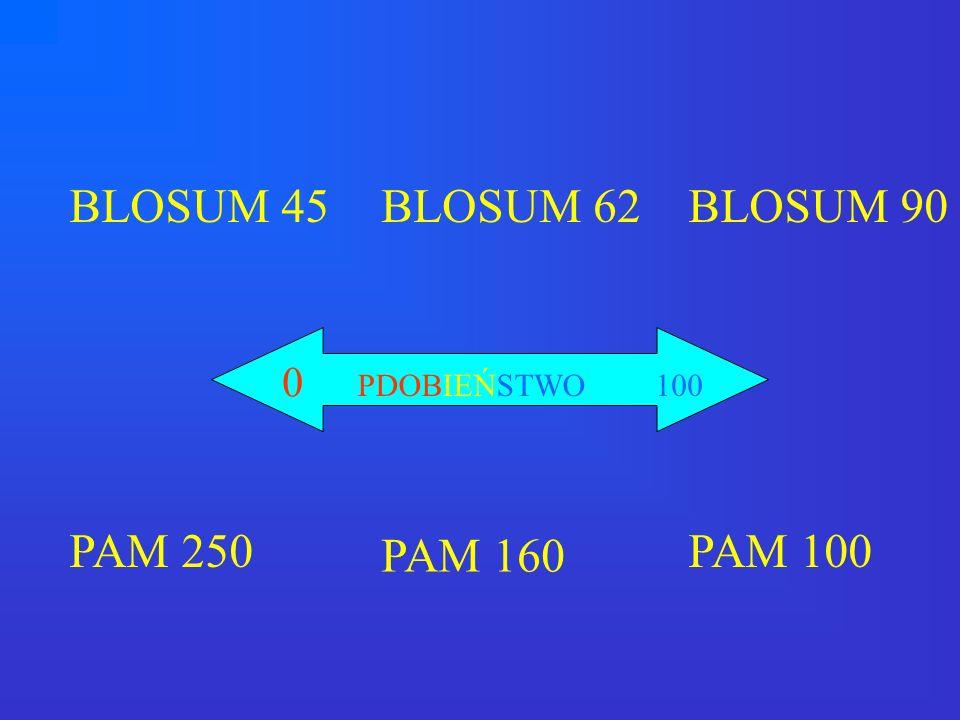 BLOSUM 45 PAM 250 BLOSUM 62 PAM 160 BLOSUM 90 PAM 100 0 PDOBIEŃSTWO100