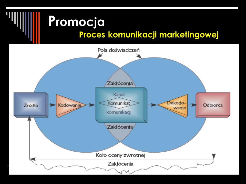 P romocja Proces komunikacji marketingowej