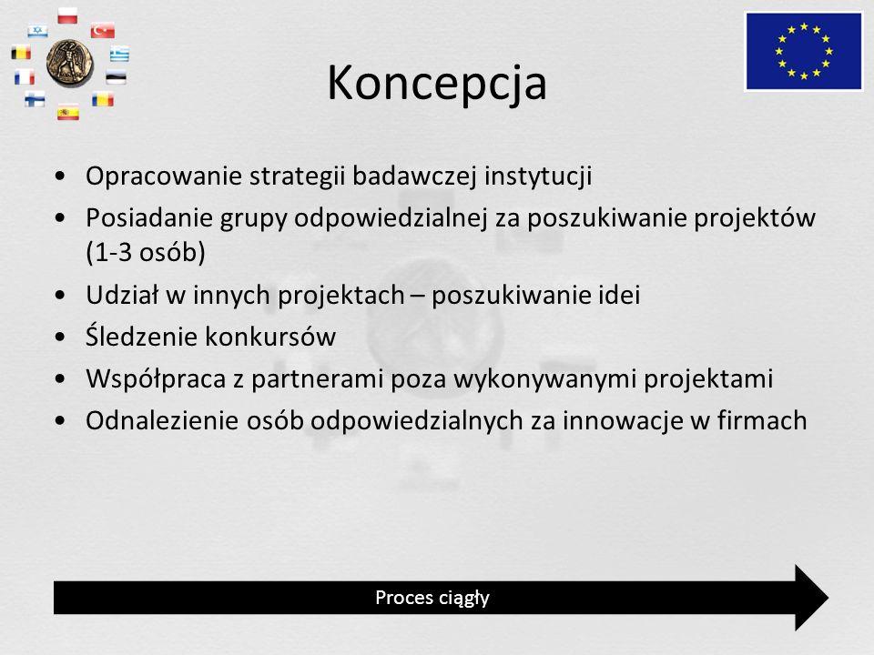 Koncepcja Opracowanie strategii badawczej instytucji Posiadanie grupy odpowiedzialnej za poszukiwanie projektów (1-3 osób) Udział w innych projektach