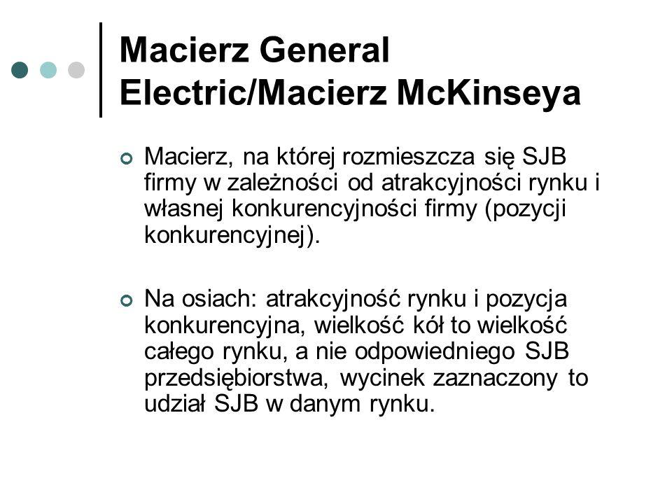 Macierz General Electric/Macierz McKinseya Macierz, na której rozmieszcza się SJB firmy w zależności od atrakcyjności rynku i własnej konkurencyjności