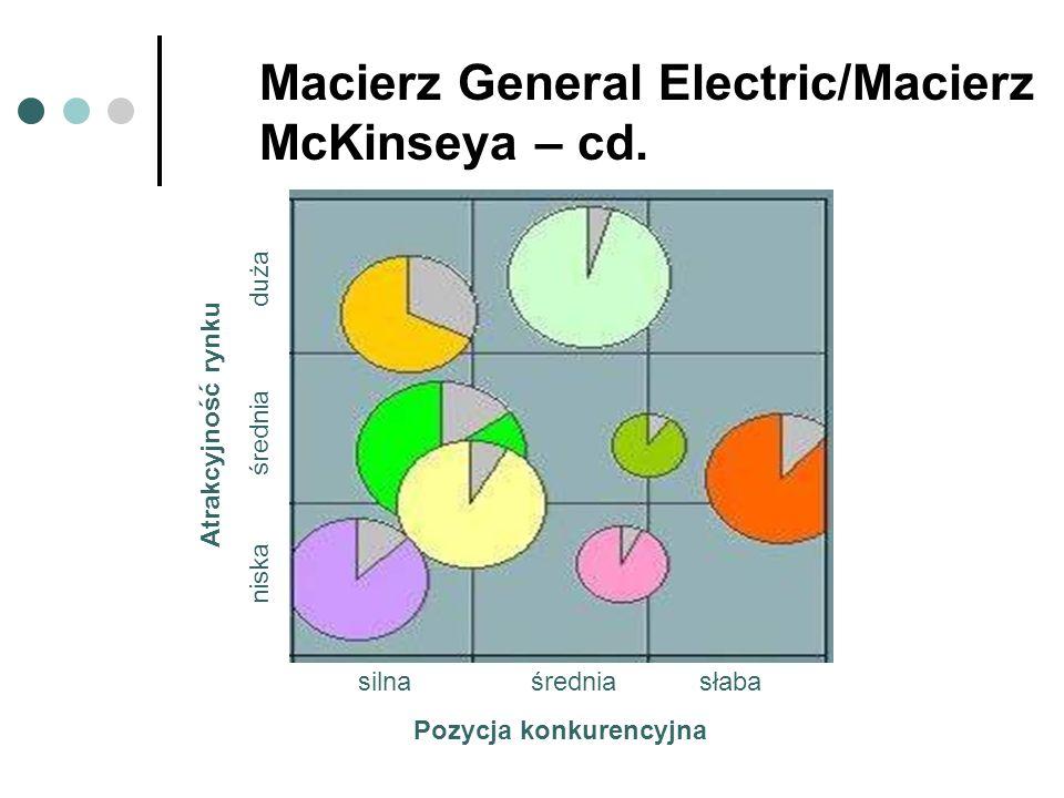 Macierz General Electric/Macierz McKinseya – cd. Atrakcyjność rynku niska średnia duża silna średnia słaba Pozycja konkurencyjna