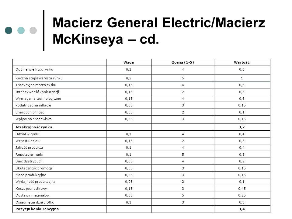 Macierz General Electric/Macierz McKinseya – cd. WagaOcena (1-5)Wartość Ogólna wielkość rynku0,240,8 Roczna stopa wzrostu rynku0,251 Tradycyjna marża