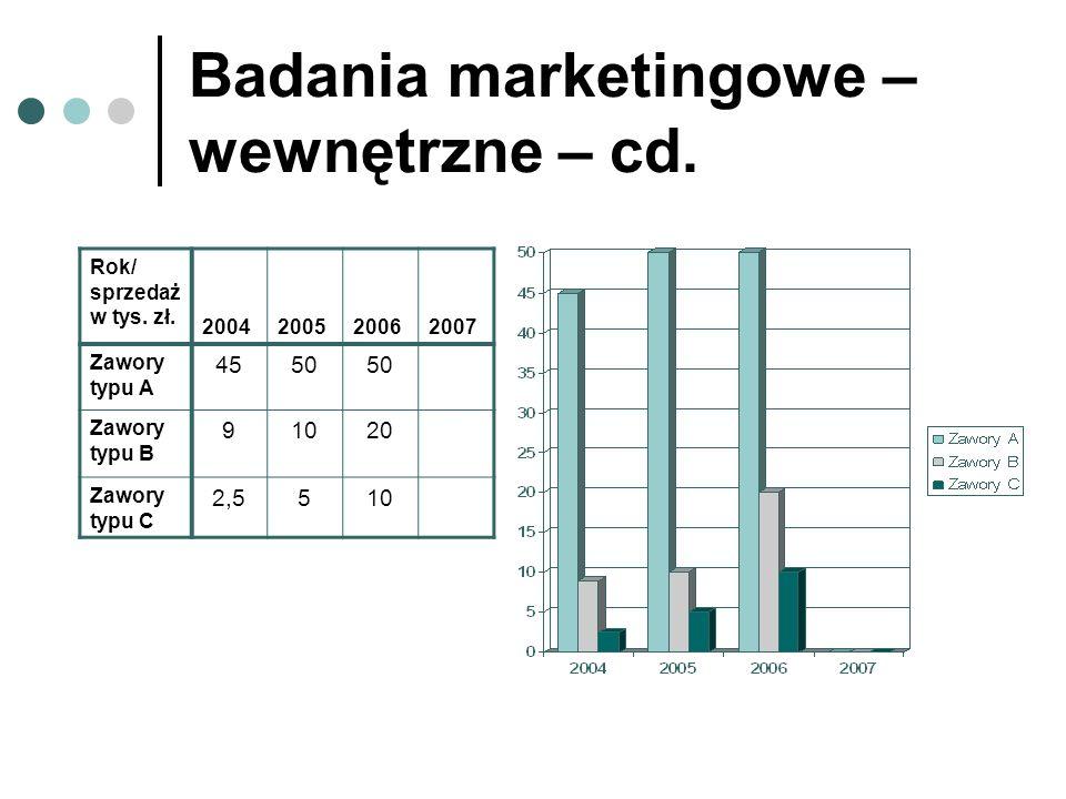 Badania marketingowe – wewnętrzne – cd. Rok/ sprzedaż w tys. zł. 2004200520062007 Zawory typu A 4550 Zawory typu B 91020 Zawory typu C 2,5510