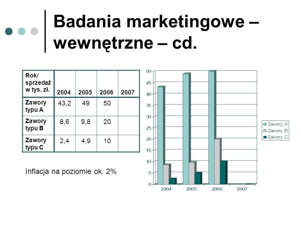 Badania marketingowe – wewnętrzne – cd. Rok/ sprzedaż w tys. zł. 2004200520062007 Zawory typu A 43,24950 Zawory typu B 8,69,820 Zawory typu C 2,44,910