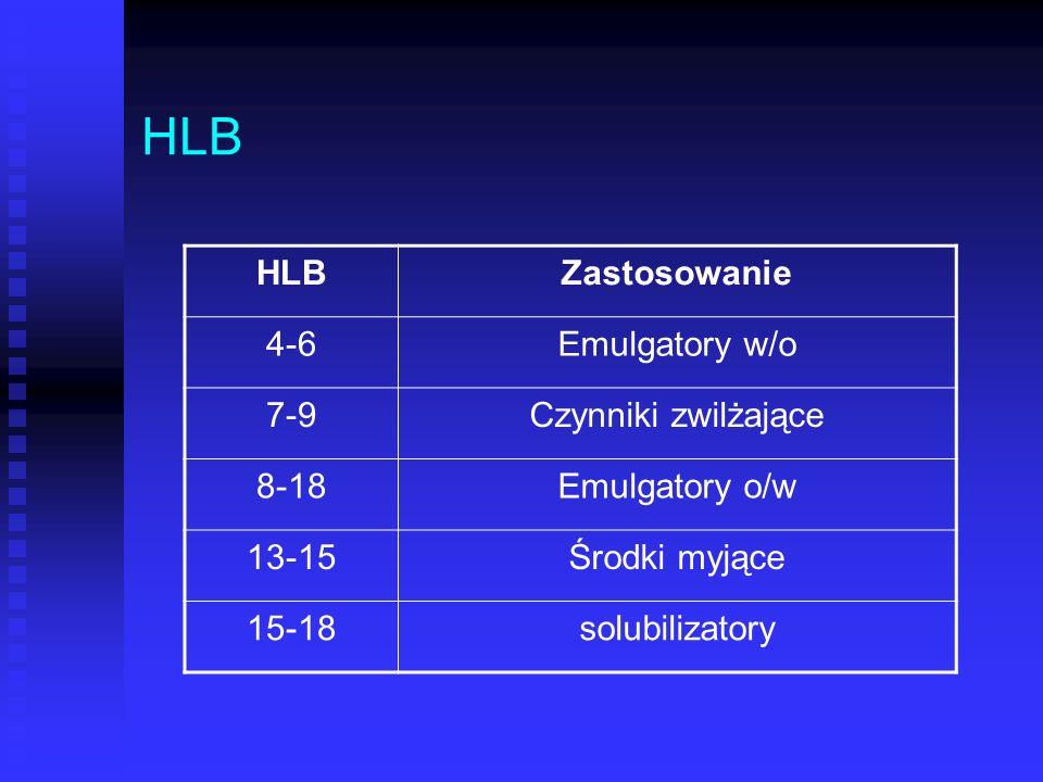 HLB Zastosowanie 4-6Emulgatory w/o 7-9Czynniki zwilżające 8-18Emulgatory o/w 13-15Środki myjące 15-18solubilizatory