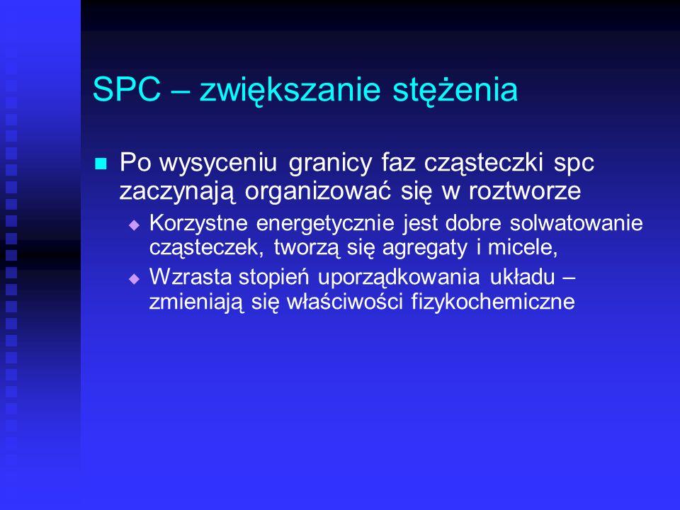 SPC – zwiększanie stężenia Po wysyceniu granicy faz cząsteczki spc zaczynają organizować się w roztworze Korzystne energetycznie jest dobre solwatowan